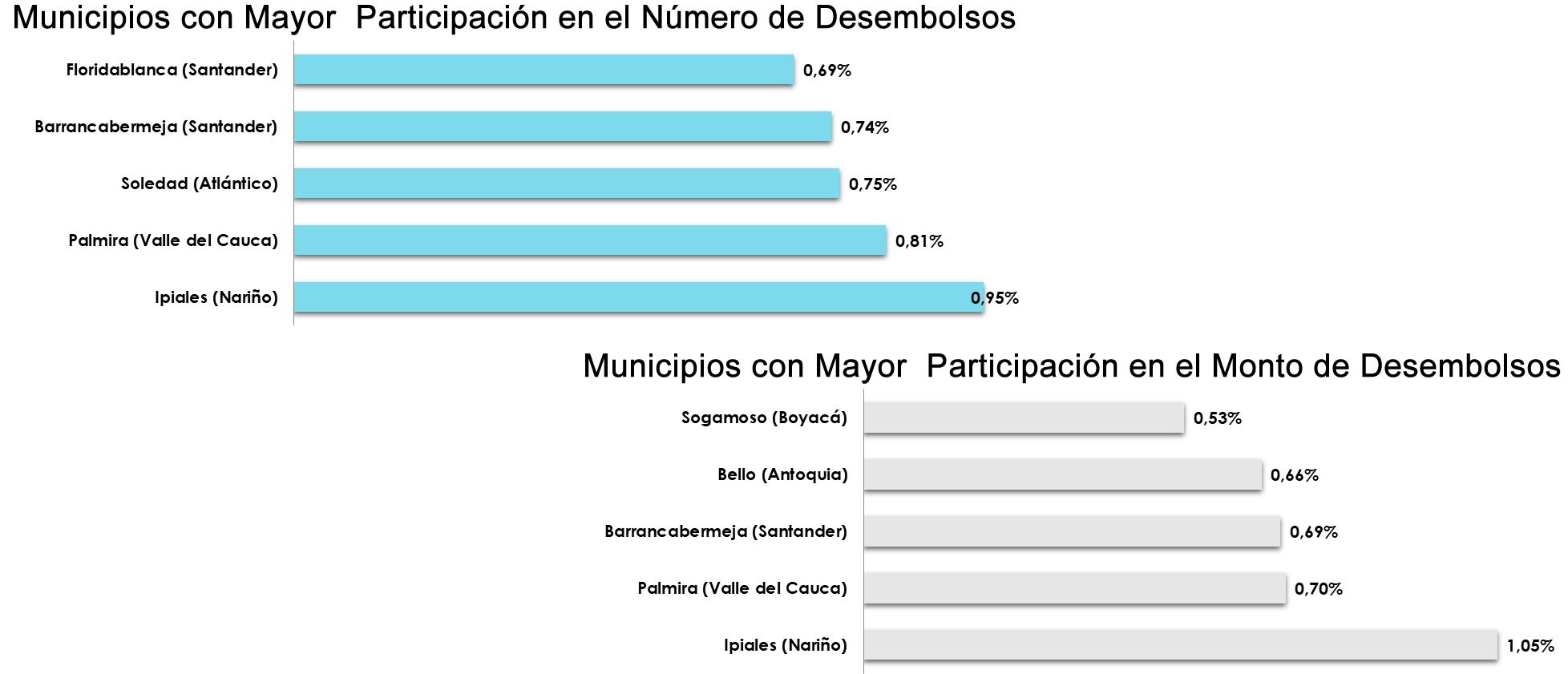 Información por municipios