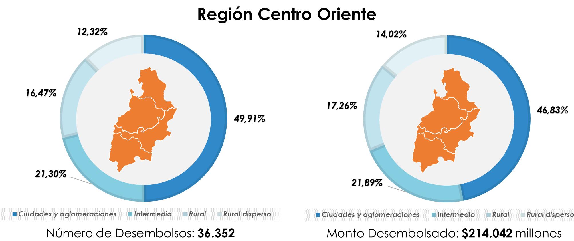 Región Centro Oriente